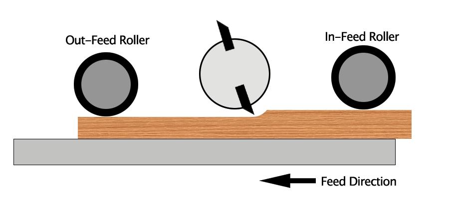 Planer Diagram